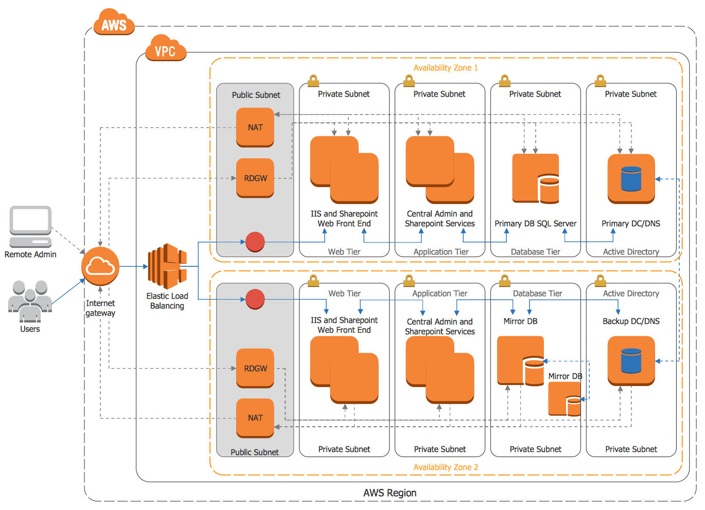 architecture-diagram-aws